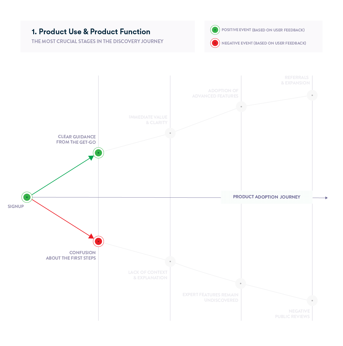 Product Adoption Journey Chart - Product Use and Product Function