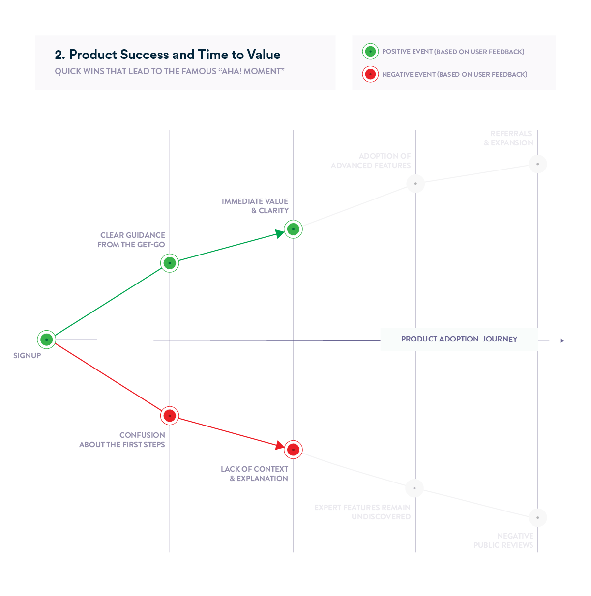 Product Adoption Journey Chart- product success and time to value