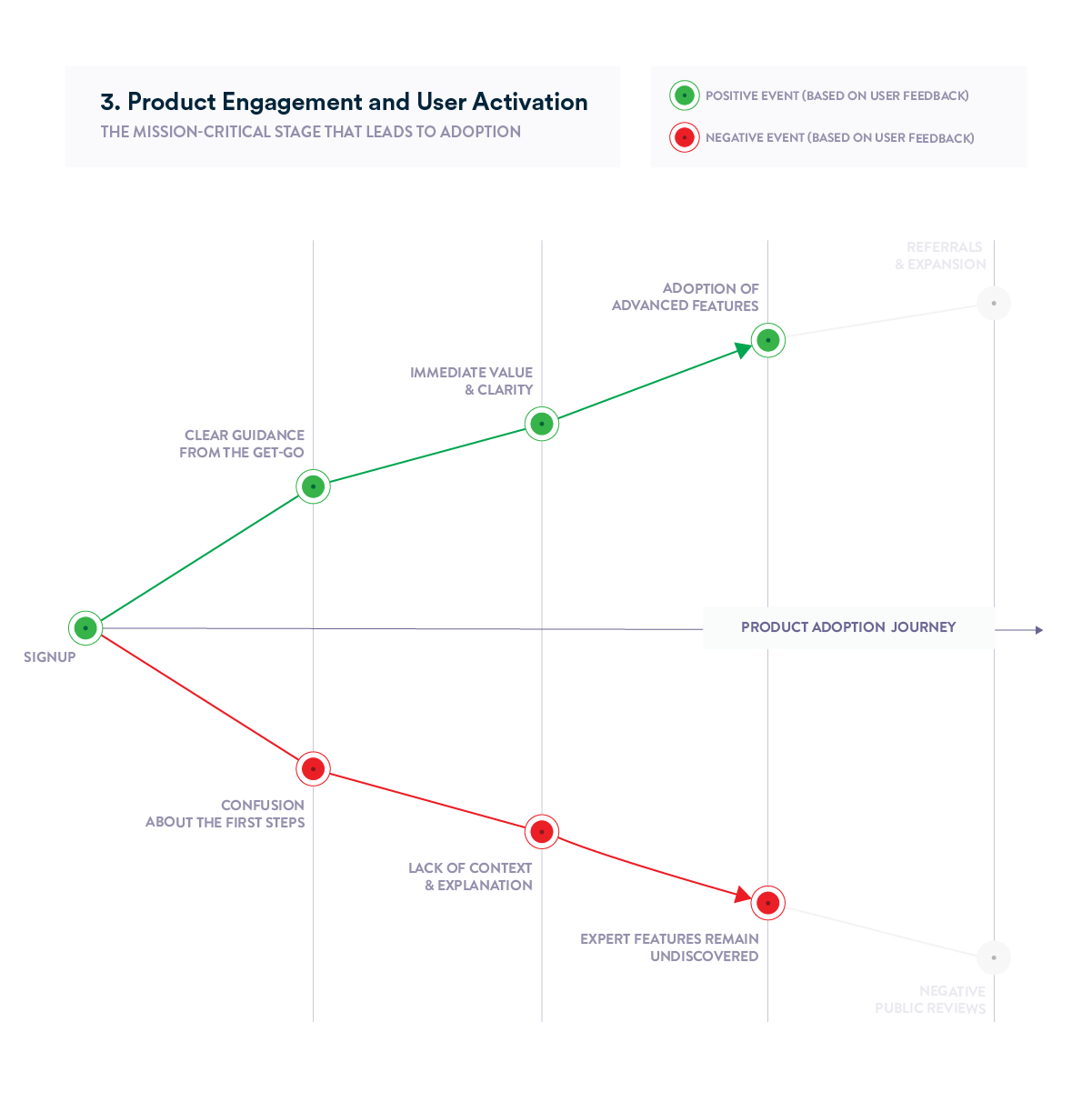 Product Adoption Journey chart - Product engagement and user activation