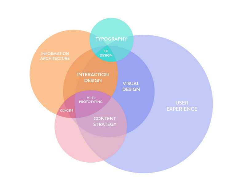 Userlane chart for the intersection of user experience, UI and UX design