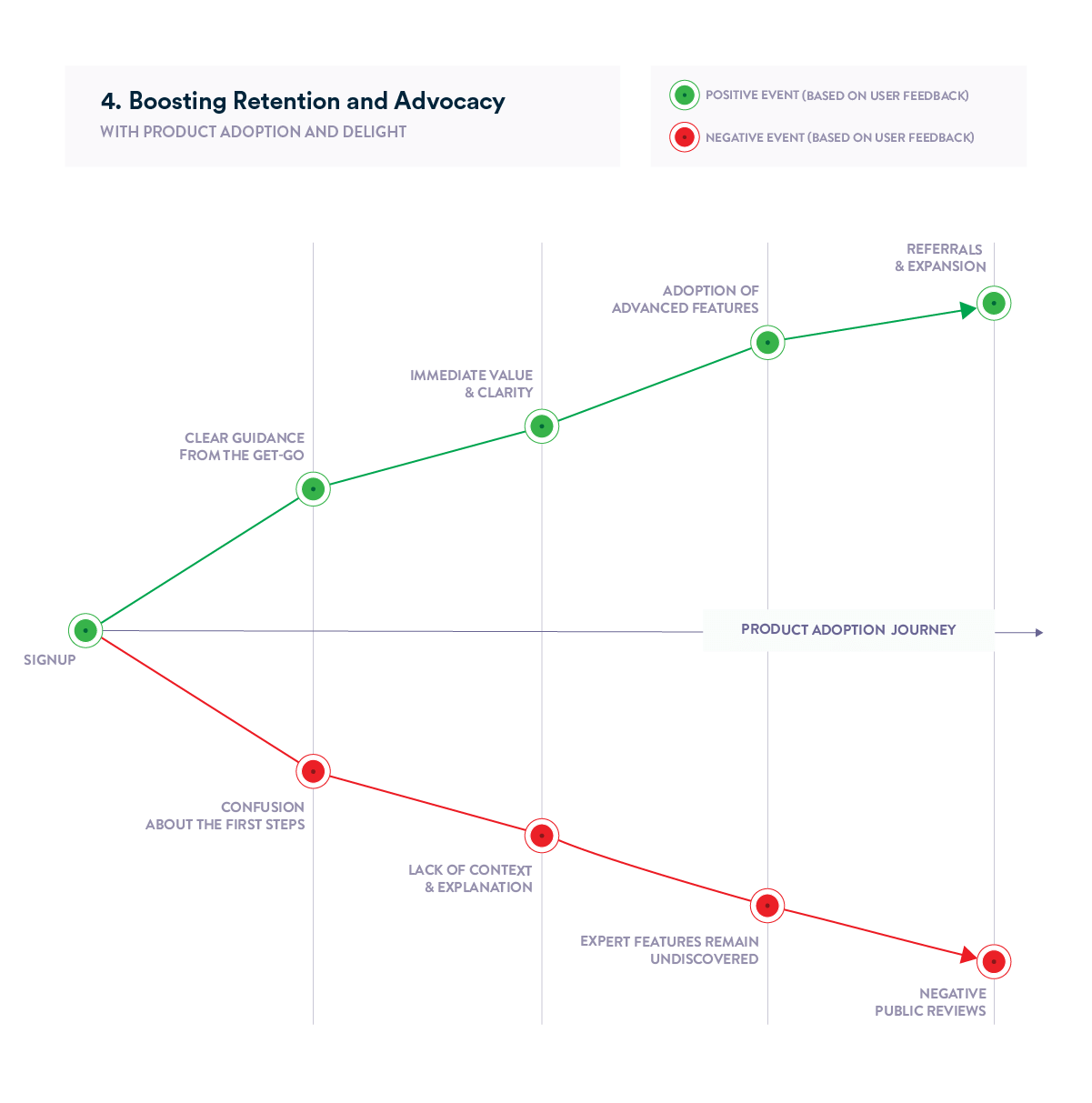 Product Adoption Journey chart - customer retention and delight