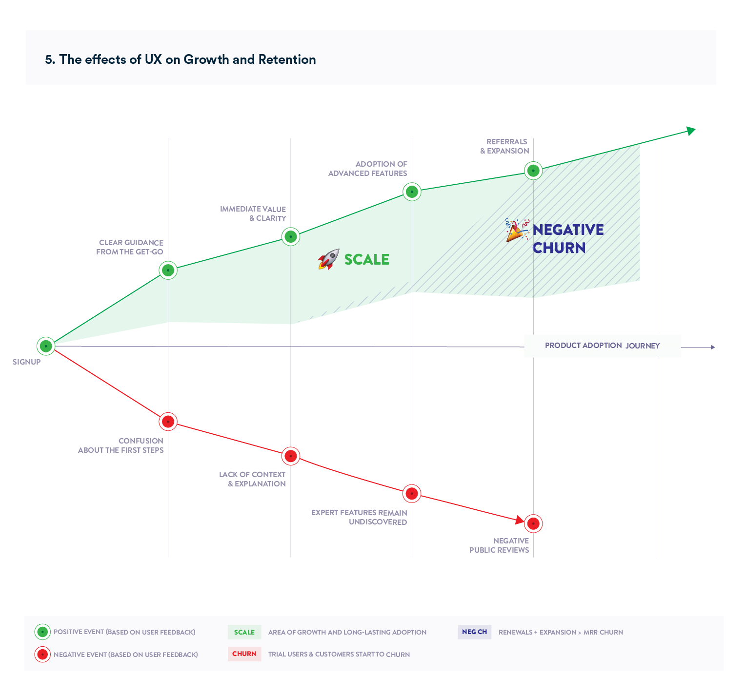 Chart depicting the effects of users experience on growth retention and product adoption