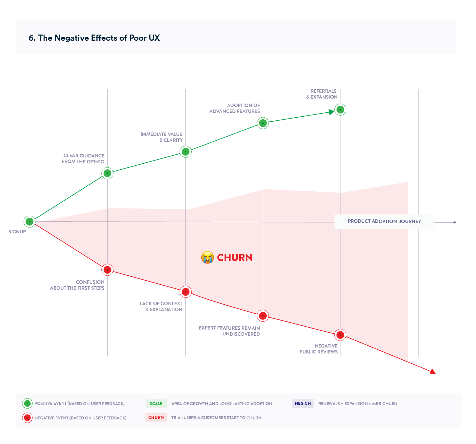 Chart depicting the negative effects of poor user experience on product adoption