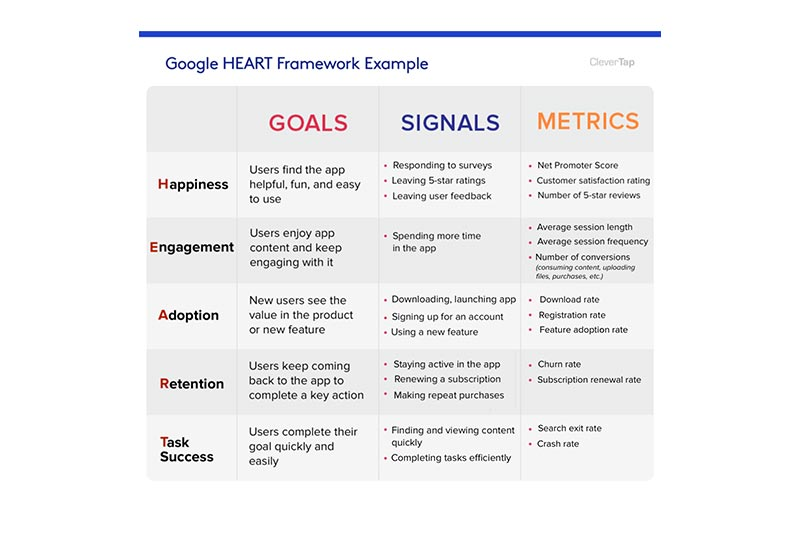 HEART framework for UI and UX