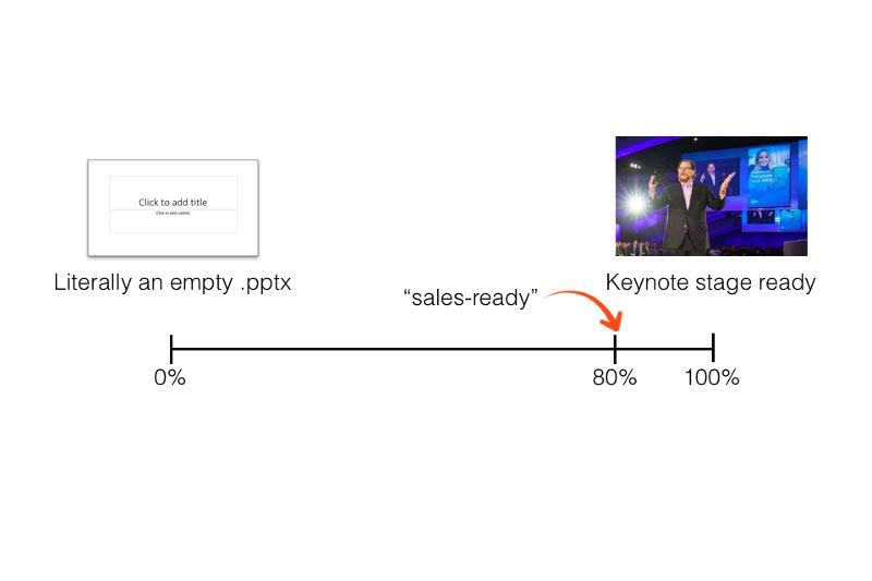 timeline showing how to create an 80% sales deck