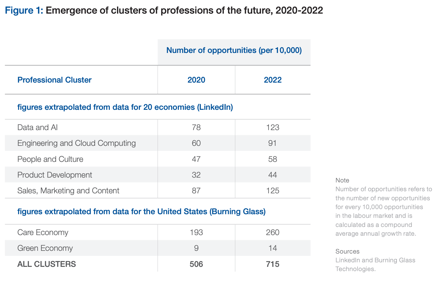 table showing stats on the emergence of clusters of professions of the future from 2020 to 2022