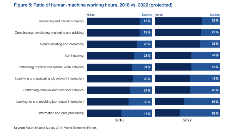 statistics on ratio of human-machine working hours for 2018 vs 2022