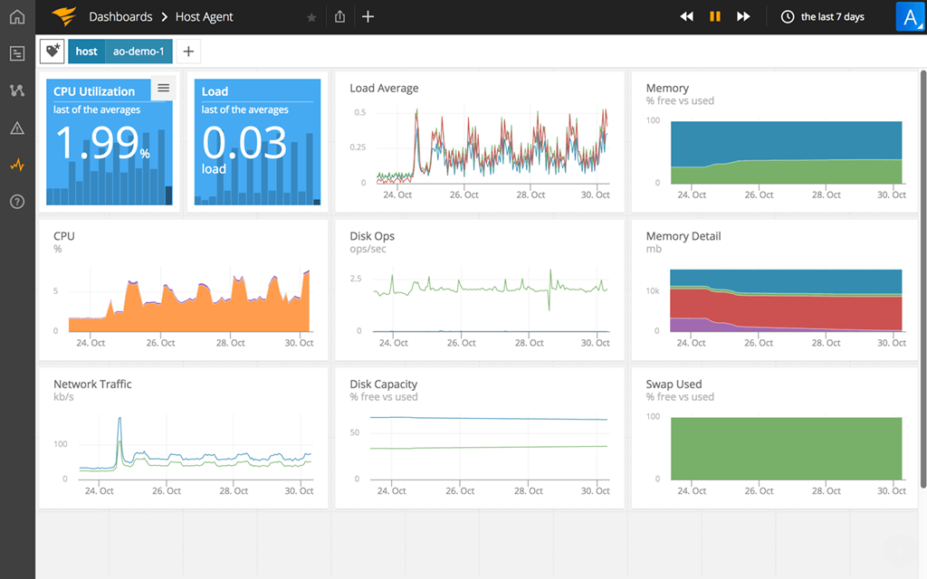 Change management solution Solarwinds dashboard