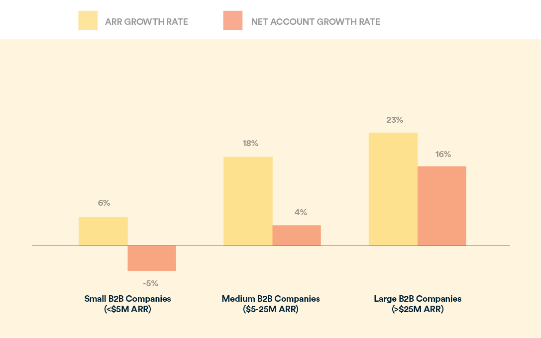 ARR growth rate vs net account growth rate for different company tiers
