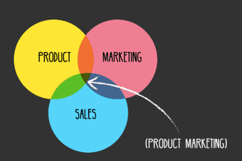 venn diagram of a product marketing manager