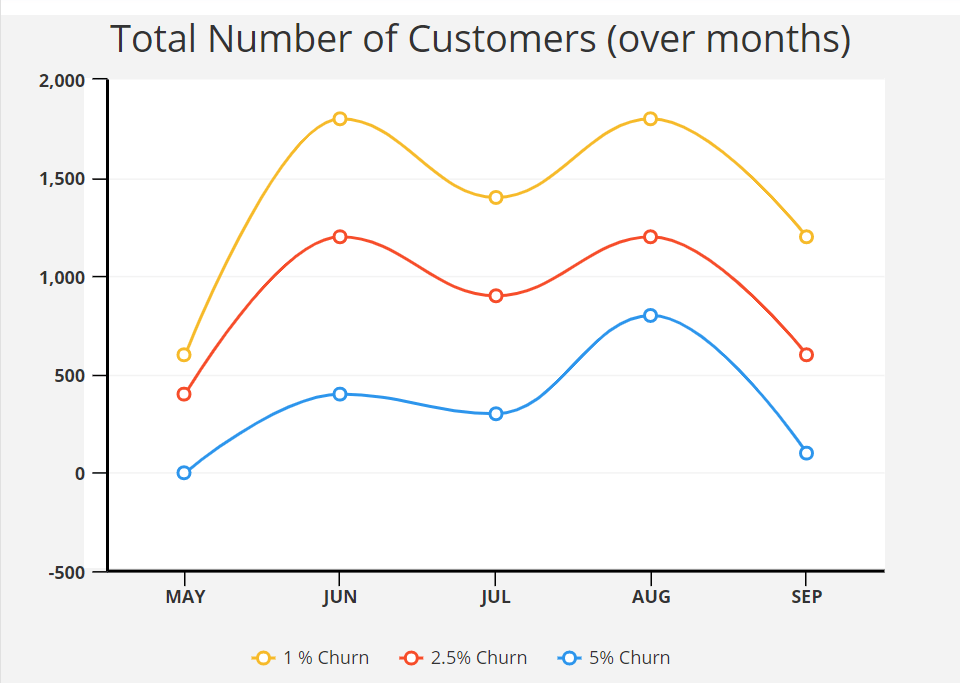 line graph depicting number of customers over months and percentage of churn