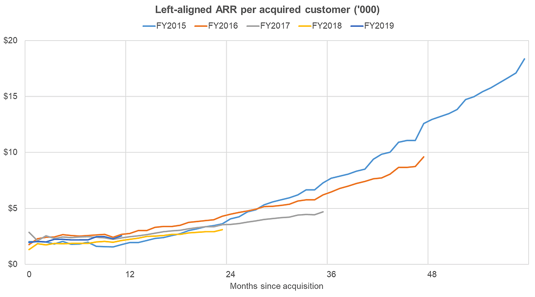 Subcription-based retention model example: Slack's Cohorted ARR per acquired customer by months since acquisition
