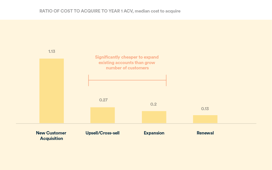 Comparing acquisition costs for new MRR in comparison to expansion and renewal
