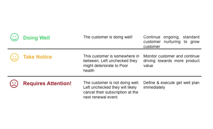 example of ow to measure customer health score