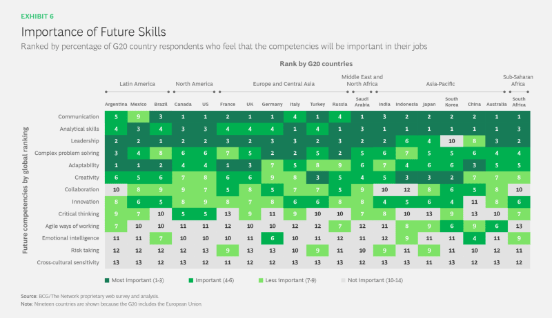 table depicting the importance of future skills ranked by % of G20 country respondents