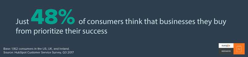 statistic from hubspot research on customer success