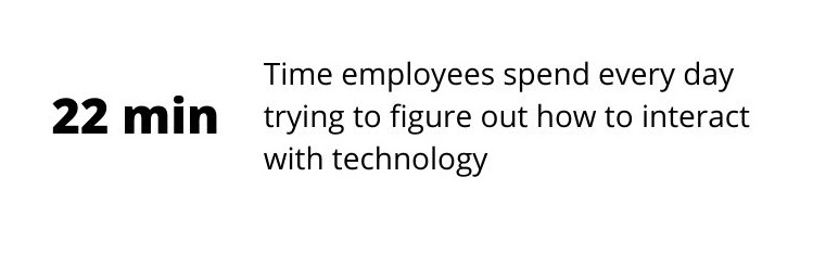 Poor digital adoption rate: Employee waste 22 minutes a day trying to figure out how to interact with new technology