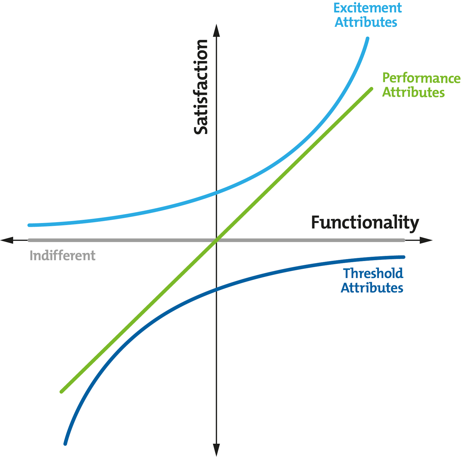 graph depicting Kano model for ux/design/product strategy
