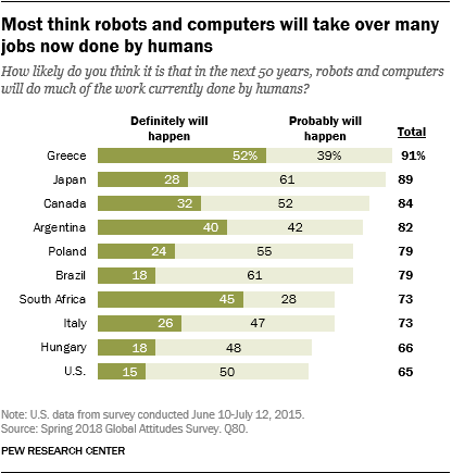 bar chart showing how likely people in various countries think it is that over the next 50 years robots and computers will do much of the work humans do now