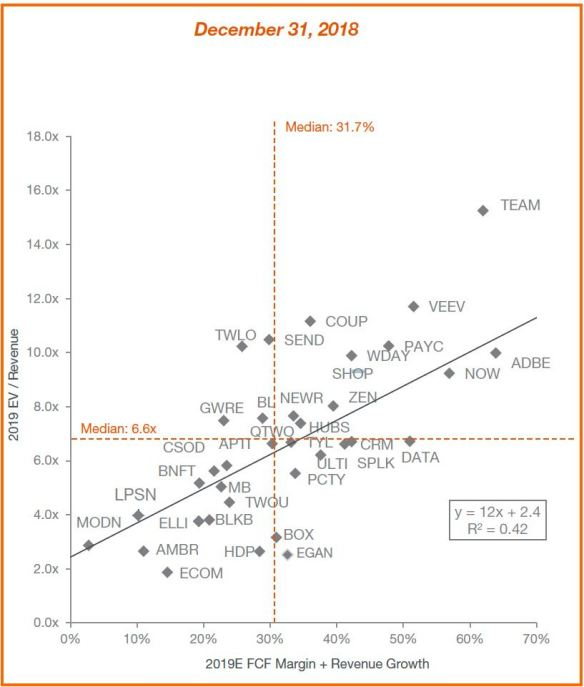 Subscription-based economy PJC Analysis and SAP Capital IQ