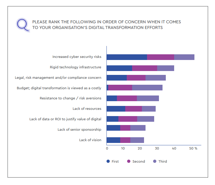 bar chart of research conducted by Nominet Cyber Security showing how respondents rank their concerns regarding their organization's digital transformation efforts and it challenges
