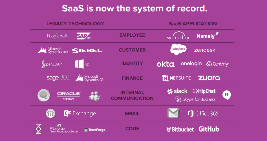 bettercloud's state of saas report