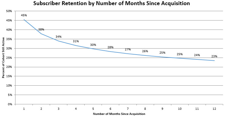 Charts pictureing the Subscriber retention rate for different cohorts for Blue Apron