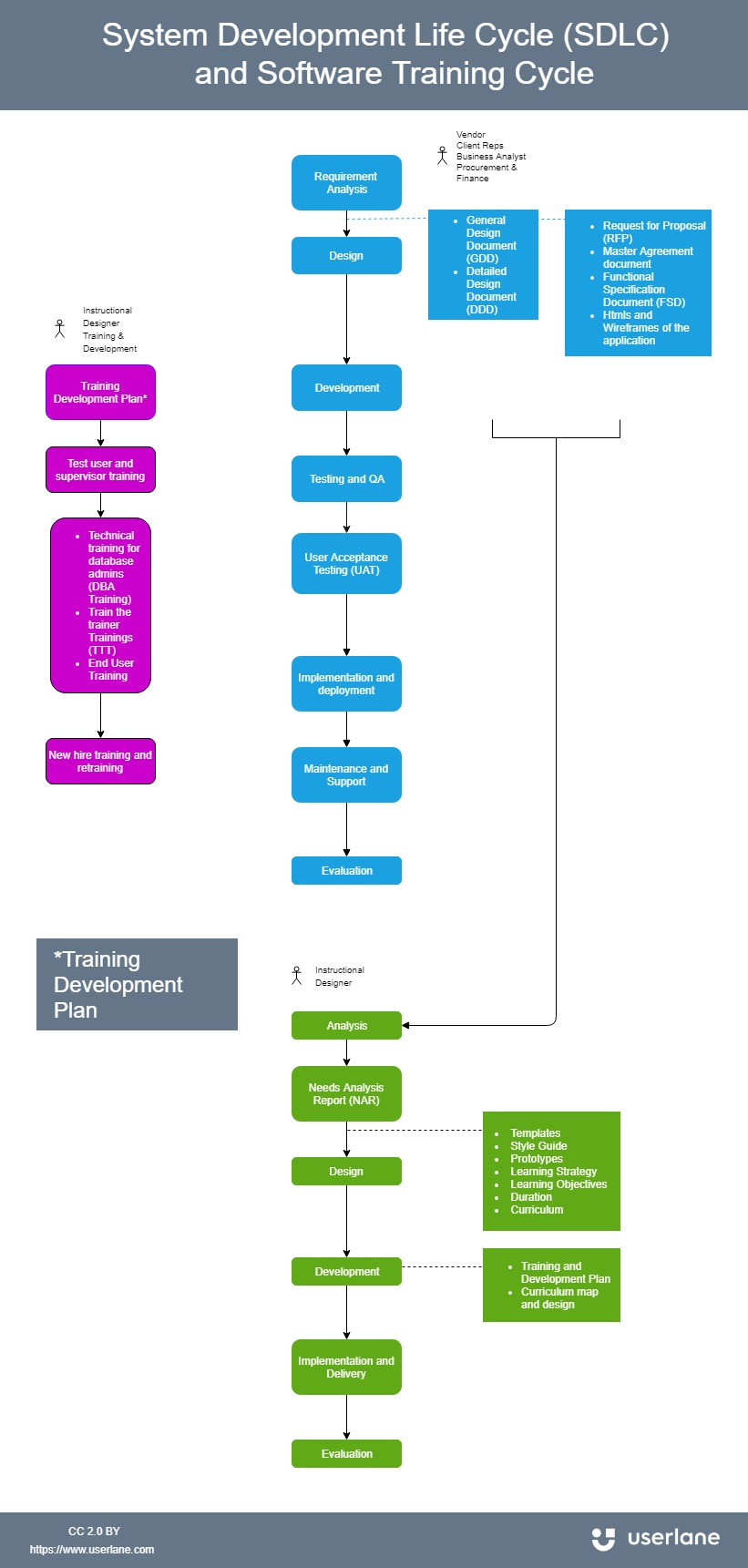 infographic showing the knowledge transfer stages in the software development life cycle and software training development
