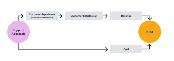 flow chart of the customer support process.