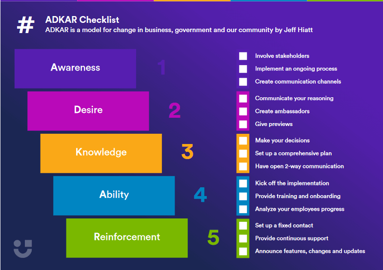 adkar checklist with 5 stages written in blocks in different colors underneath each other with a checklist on the right hand side