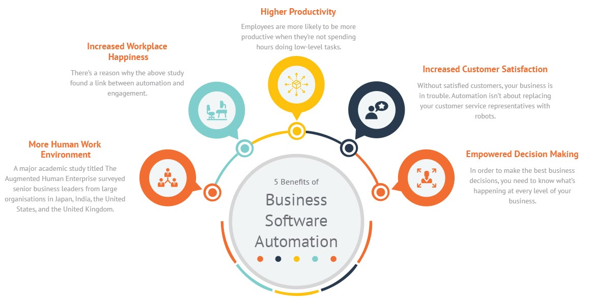 illustration of the 5 benefits of business software automation