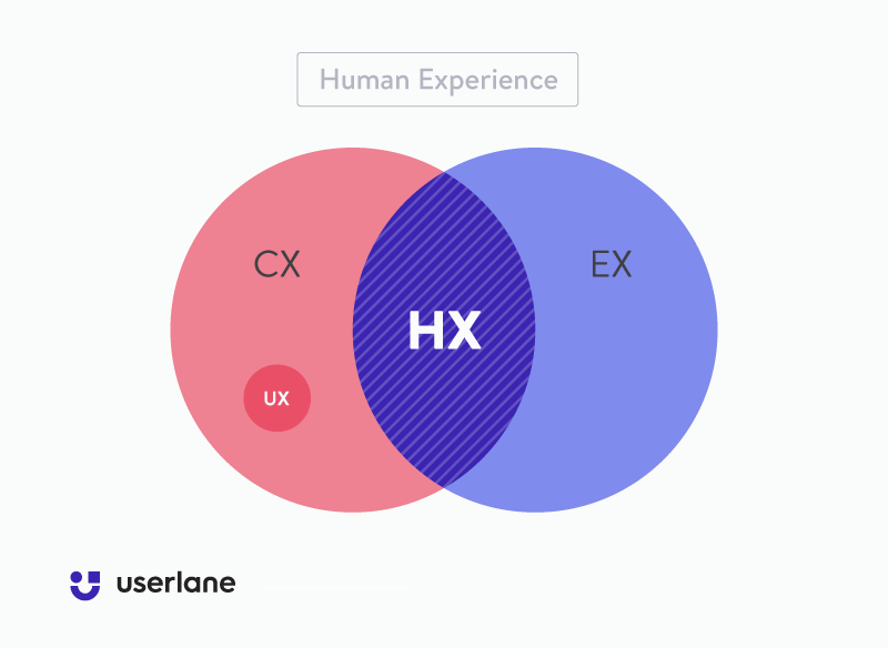 Userlane chart depicting human experience at the intersection of customer experience, user experience, and employee experience