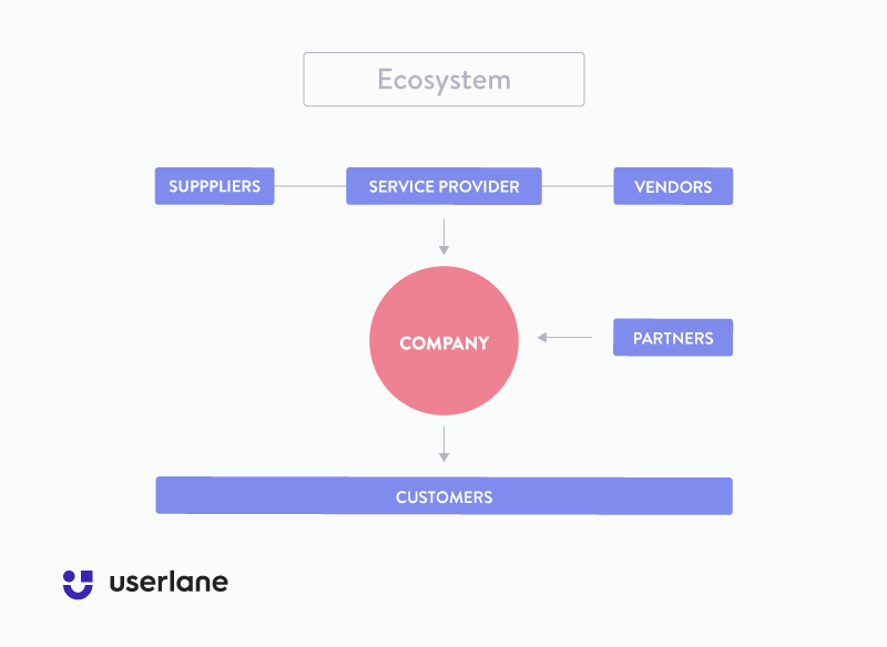 Userlane chart depicting the ecosystem in which companies operate and create a better human experience