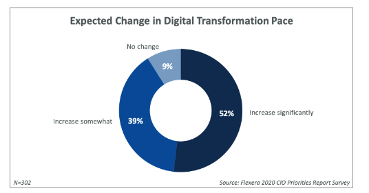 pie chart from the flexera 2020 cio priorities report survey showing the expected change in the pace of digital transformation in 2020