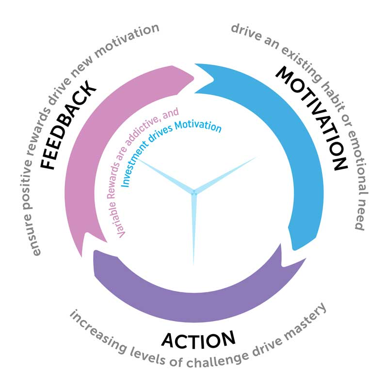 feedback, motivation, action loop