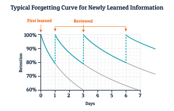 Userlane elearning solution to overcome problems with the forgetting curve