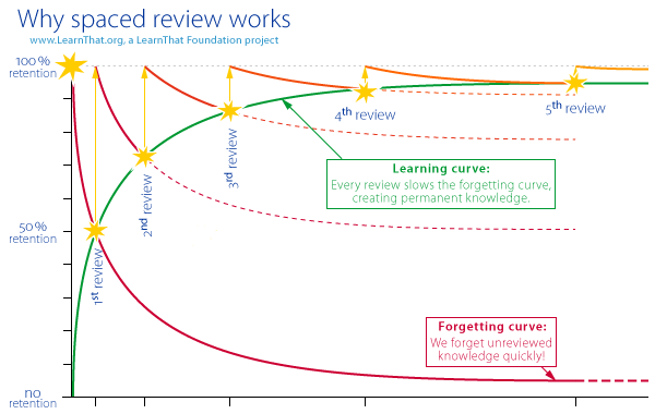 Graph depicting the learning and forgetting curve