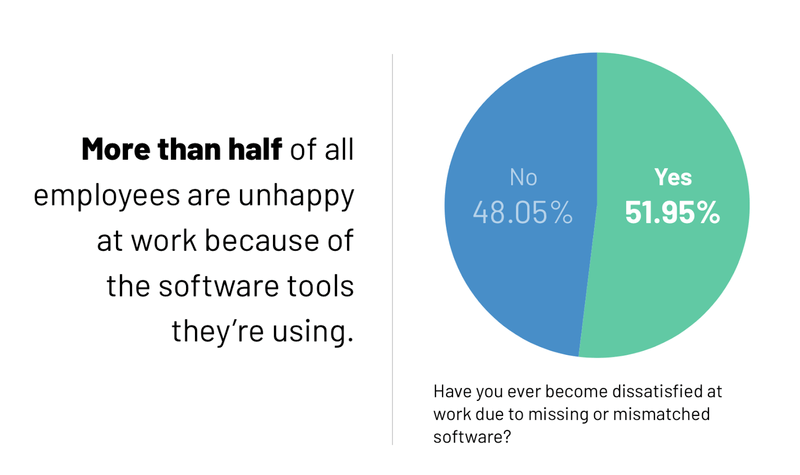 pie chart from g2's state of software happiness report 2019 showing how more than half of employees are unhappy at work because of software they're using