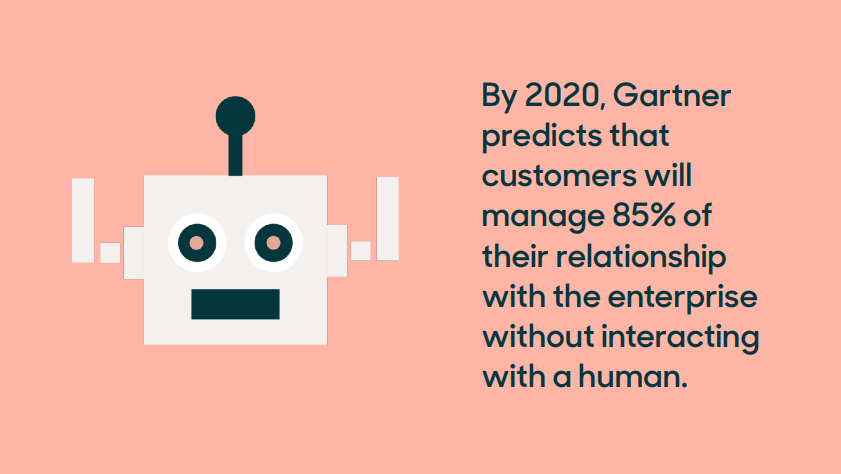 gartner 2020 insights on saas