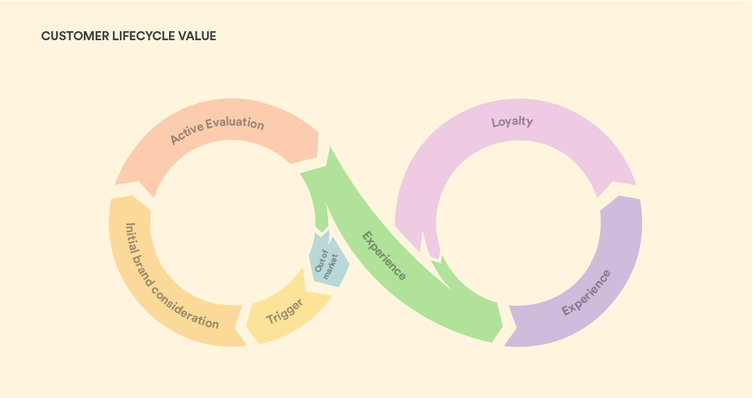 customer lifecycle value