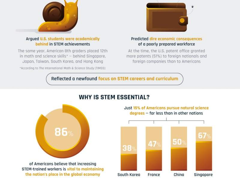 infographic on STEM stats and why STEM is important for the US economy and future of work