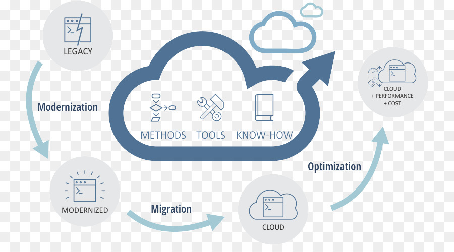 chart representing process of migration of legacy system into cloud applications