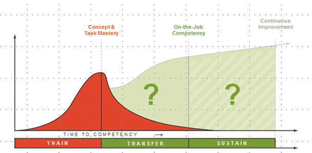 graph depicting learning to competency