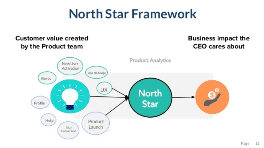 diagram of the north star framework and how it works for featureless product roadmapping