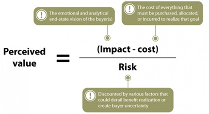 Formula for perceived product value in SaaS products