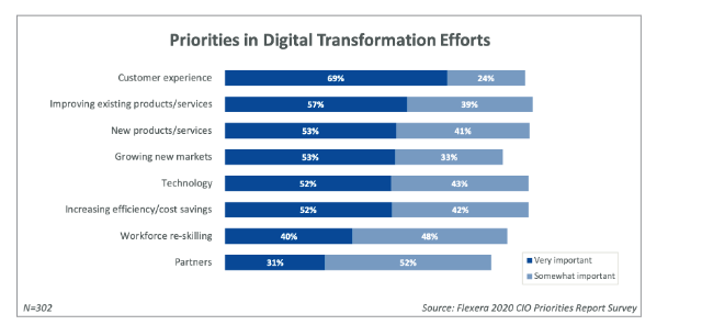 bar chart from the flexera 2020 CIO priorities report showing that CX is the main driver of digital transformation efforts