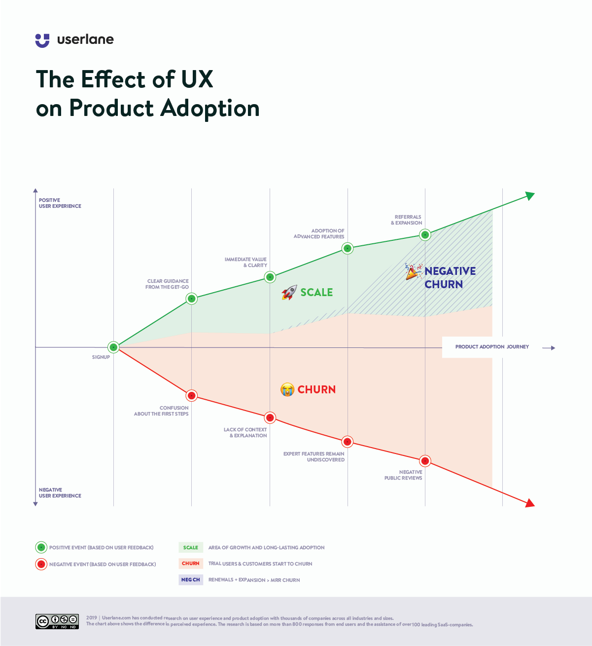 product adoption journey chart that depicts the effect of UX on retention and growth