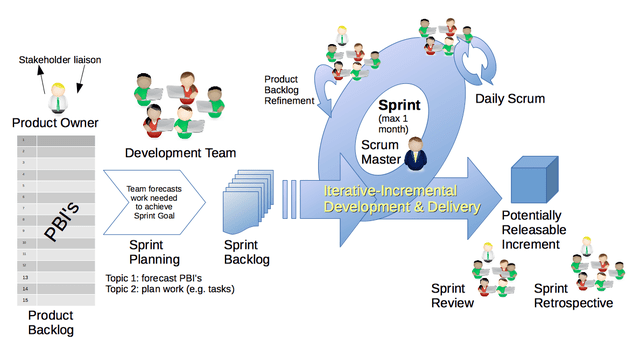 flow chart representing sprint and scrum for product devlopment