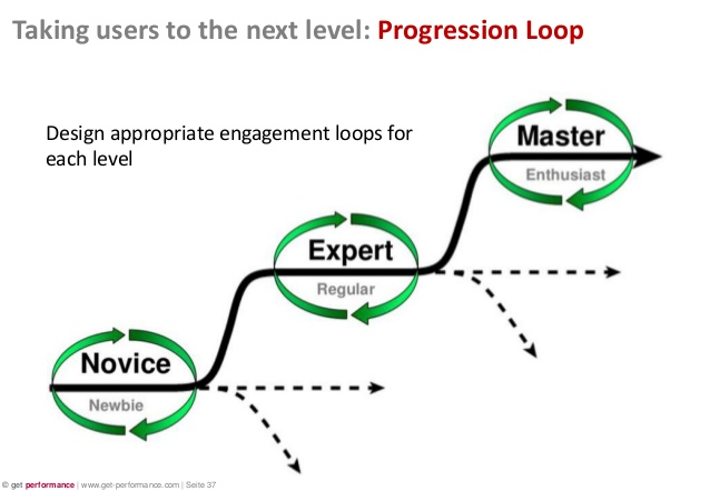 progression loop meaning explained in a chart