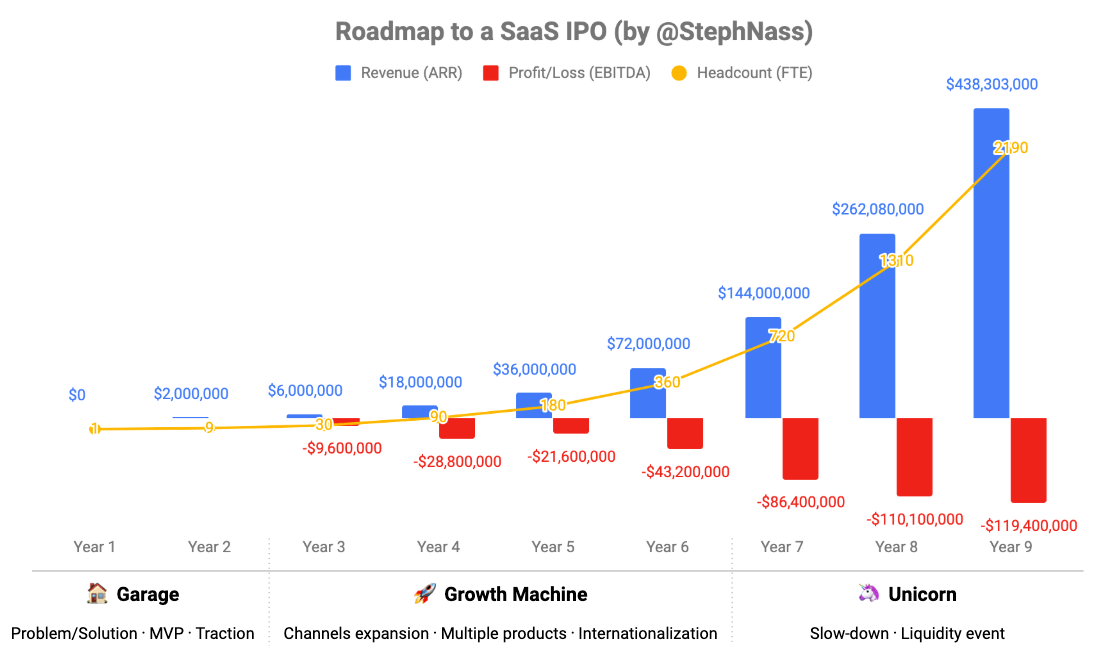 roadmap to saas ipo line graph